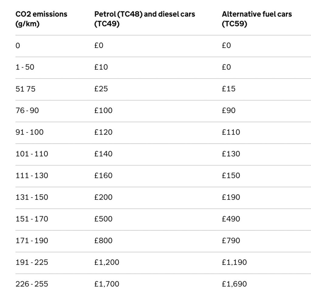 Changes To The Car Tax System